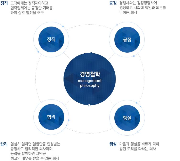경영철학.png